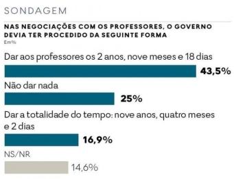 expresso-sondagem