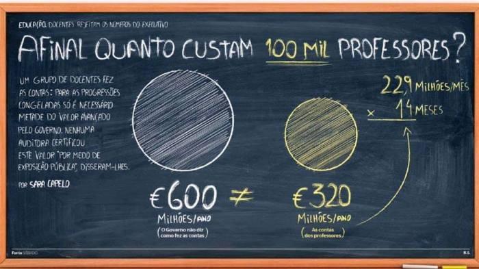 custo-progressoes