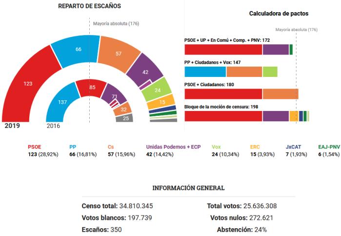 eleicoes-espanha-2019