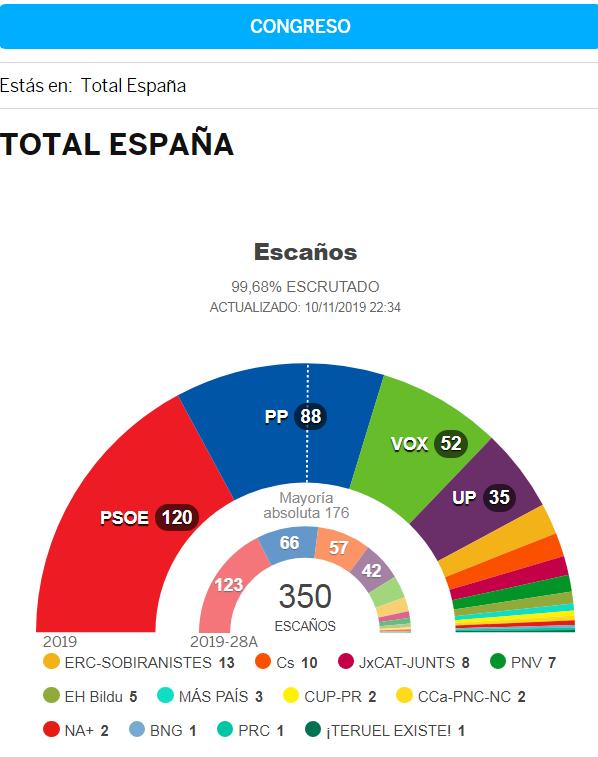 espana10nov.PNG